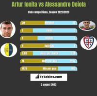 Artur Ionita vs Alessandro Deiola h2h player stats