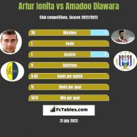 Artur Ionita vs Amadou Diawara h2h player stats