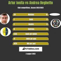 Artur Ionita vs Andrea Beghetto h2h player stats