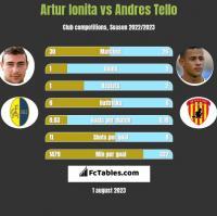 Artur Ionita vs Andres Tello h2h player stats
