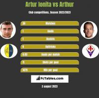 Artur Ionita vs Arthur h2h player stats