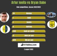 Artur Ionita vs Bryan Dabo h2h player stats