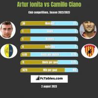 Artur Ionita vs Camillo Ciano h2h player stats