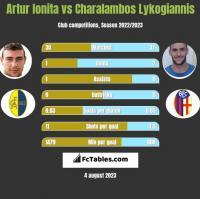 Artur Ionita vs Charalambos Lykogiannis h2h player stats
