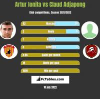 Artur Ionita vs Claud Adjapong h2h player stats