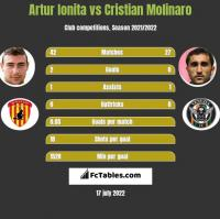 Artur Ionita vs Cristian Molinaro h2h player stats