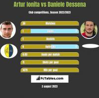 Artur Ionita vs Daniele Dessena h2h player stats
