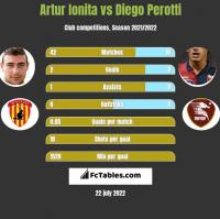 Artur Ionita vs Diego Perotti h2h player stats