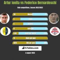 Artur Ionita vs Federico Bernardeschi h2h player stats