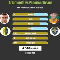 Artur Ionita vs Federico Viviani h2h player stats