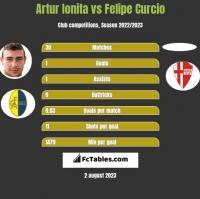 Artur Ionita vs Felipe Curcio h2h player stats