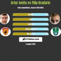 Artur Ionita vs Filip Bradaric h2h player stats