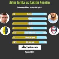 Artur Ionita vs Gaston Pereiro h2h player stats
