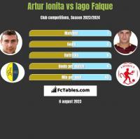 Artur Ionita vs Iago Falque h2h player stats