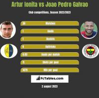 Artur Ionita vs Joao Pedro Galvao h2h player stats