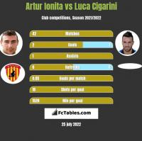 Artur Ionita vs Luca Cigarini h2h player stats