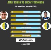 Artur Ionita vs Luca Tremolada h2h player stats