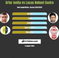 Artur Ionita vs Lucas Nahuel Castro h2h player stats