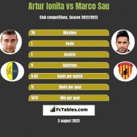 Artur Ionita vs Marco Sau h2h player stats