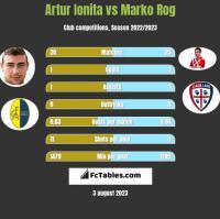 Artur Ionita vs Marko Rog h2h player stats
