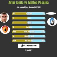 Artur Ionita vs Matteo Pessina h2h player stats