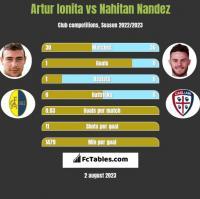 Artur Ionita vs Nahitan Nandez h2h player stats