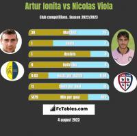 Artur Ionita vs Nicolas Viola h2h player stats