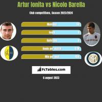 Artur Ionita vs Nicolo Barella h2h player stats