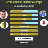 Artur Ionita vs Pancrazio Farago h2h player stats