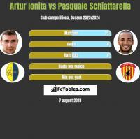 Artur Ionita vs Pasquale Schiattarella h2h player stats