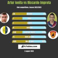 Artur Ionita vs Riccardo Improta h2h player stats