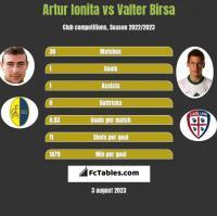 Artur Ionita vs Valter Birsa h2h player stats