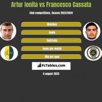 Artur Ionita vs Francesco Cassata h2h player stats