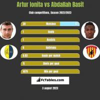 Artur Ionita vs Abdallah Basit h2h player stats