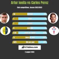 Artur Ionita vs Carles Perez h2h player stats