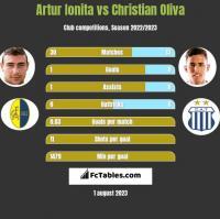 Artur Ionita vs Christian Oliva h2h player stats