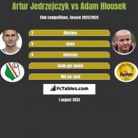 Artur Jedrzejczyk vs Adam Hlousek h2h player stats