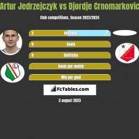 Artur Jedrzejczyk vs Djordje Crnomarkovic h2h player stats