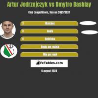 Artur Jedrzejczyk vs Dmytro Bashlay h2h player stats