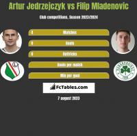 Artur Jedrzejczyk vs Filip Mladenovic h2h player stats