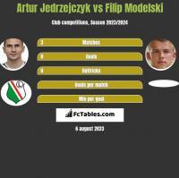 Artur Jedrzejczyk vs Filip Modelski h2h player stats