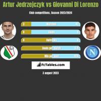 Artur Jedrzejczyk vs Giovanni Di Lorenzo h2h player stats