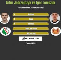 Artur Jedrzejczyk vs Igor Lewczuk h2h player stats