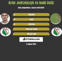 Artur Jedrzejczyk vs Inaki Astiz h2h player stats