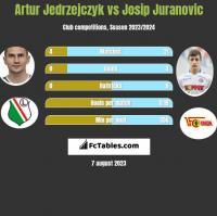 Artur Jedrzejczyk vs Josip Juranovic h2h player stats