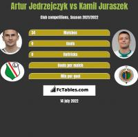 Artur Jedrzejczyk vs Kamil Juraszek h2h player stats