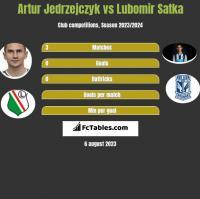 Artur Jedrzejczyk vs Lubomir Satka h2h player stats