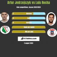 Artur Jedrzejczyk vs Luis Rocha h2h player stats