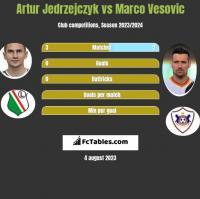 Artur Jedrzejczyk vs Marco Vesovic h2h player stats