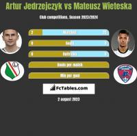 Artur Jedrzejczyk vs Mateusz Wieteska h2h player stats